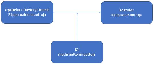 Esimerkki tutkimusasetelmasta moderaattorimuuttujan kanssa