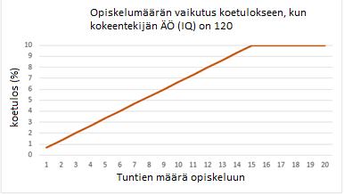 Kuvio 2: Opiskeluun käytettyjen tuntien vaikutus koetulokseen ÄO-tason 120 moderaattorin kanssa