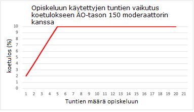 Kuvio 3: Opiskeluun käytettyjen tuntien vaikutus koetulokseen ÄO-tason 150 moderaattorin kanssa